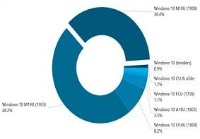 Win10系统各个版本使用率占比情况:1909版本的稳定性十足