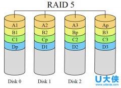 Linux系统常用磁盘阵列使用方法详解