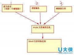 Linux系统拥有w权限却无法删除文件的解决方法